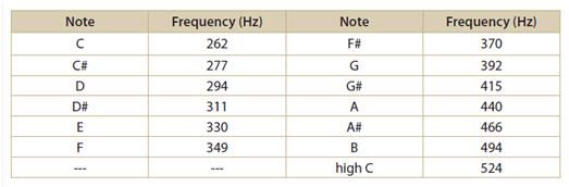 Frequency Of Musical Notes : Mhf u homework examples